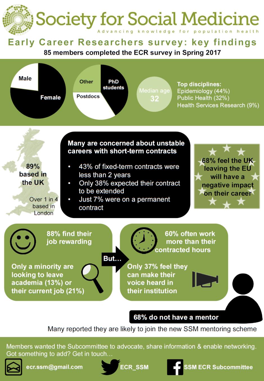 SSM ECR survey 2017 infographic - 2017-09-08